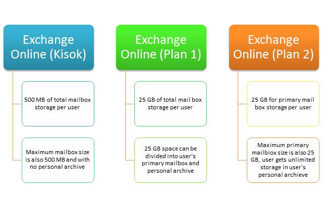 office 365 beta. in Office 365 beta,